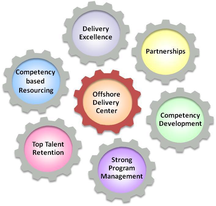 ODC Framework